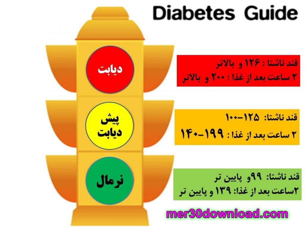 دانلود کتاب بیماری دیابت قند